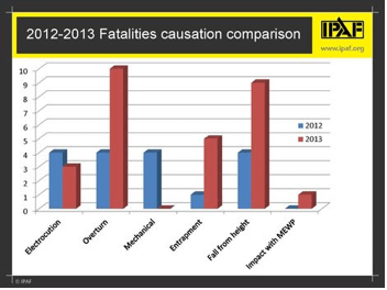 IPAF Half-Year Accident Report Graph